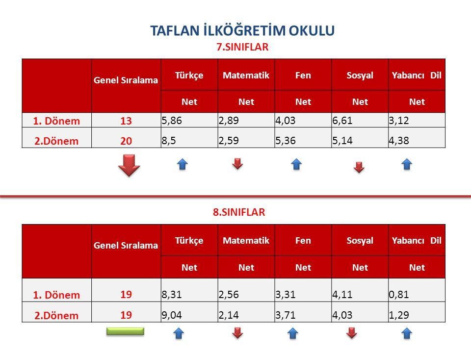 TAFLAN İLKÖĞRETİM OKULU 7.SINIFLAR Genel Sıralama TürkçeMatematikFenSosyalYabancı Dil Net 1.
