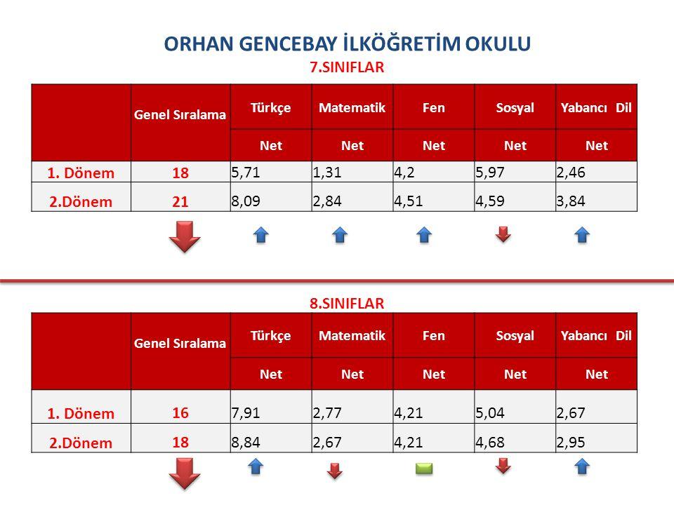 ORHAN GENCEBAY İLKÖĞRETİM OKULU 7.SINIFLAR Genel Sıralama TürkçeMatematikFenSosyalYabancı Dil Net 1.