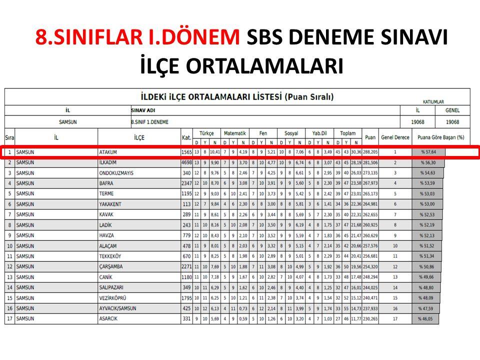 8.SINIFLAR II.DÖNEM SBS DENEME SINAVI İLÇE ORTALAMALARI