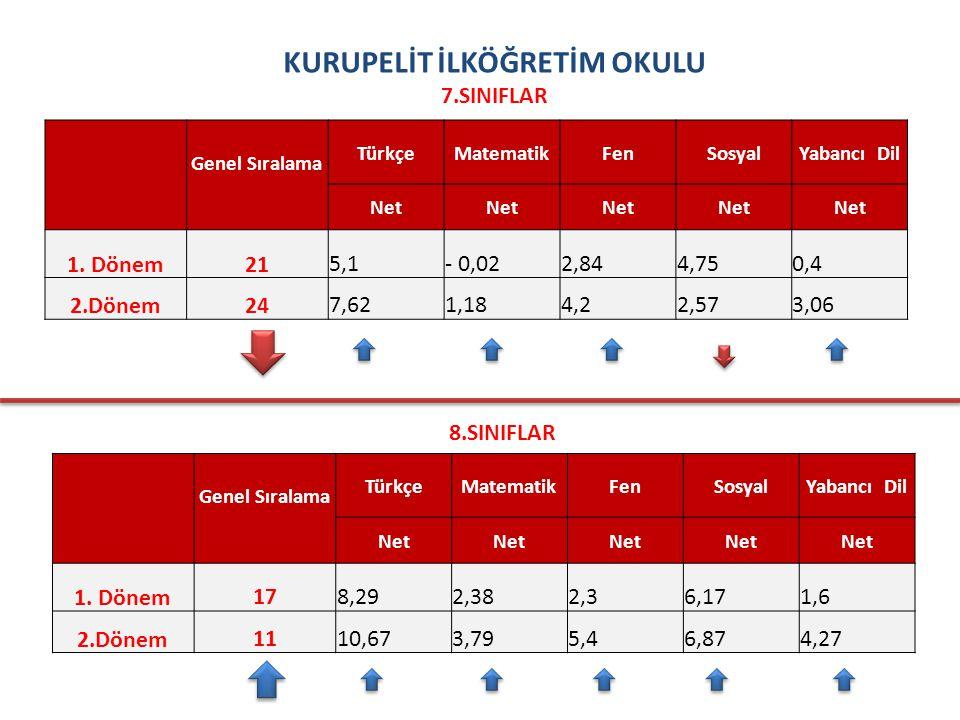 KURUPELİT İLKÖĞRETİM OKULU 7.SINIFLAR Genel Sıralama TürkçeMatematikFenSosyalYabancı Dil Net 1.