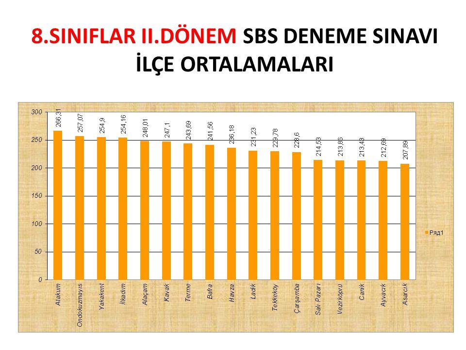 MİMAR SİNAN İLKÖĞRETİM OKULU 7.SINIFLAR Genel sıralama TürkçeMatematikFenSosyalYabancı Dil Net 1.