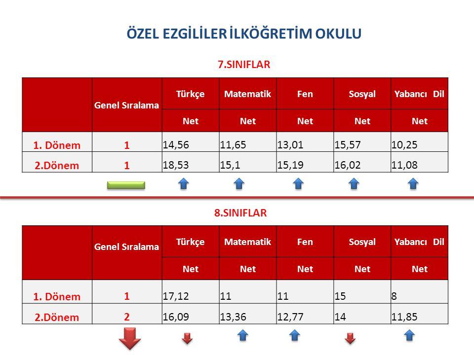 TED SAMSUN KOLEJİ ÖZEL İLKÖĞRETİM OKULU 7.SINIFLAR Genel Sıralama TürkçeMatematikFenSosyalYabancı Dil Net 1.