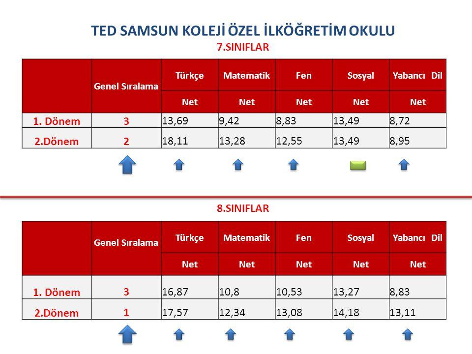 ÖZEL SAMSUN FİNAL İLKÖĞRETİM OKULU 7.SINIFLAR Genel Sıralama TürkçeMatematikFenSosyalYabancı Dil Net 1.