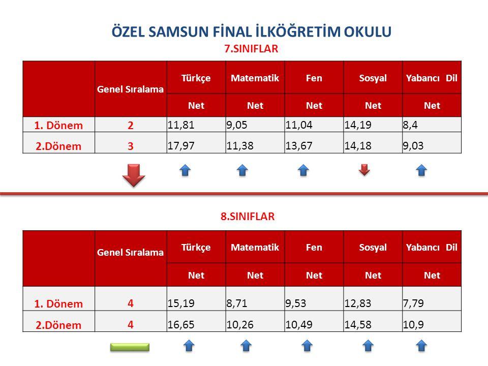 ATAKENT İLKÖĞRETİM OKULU 7.SINIFLAR Genel Sıralama TürkçeMatematikFenSosyalYabancı Dil Net 1.