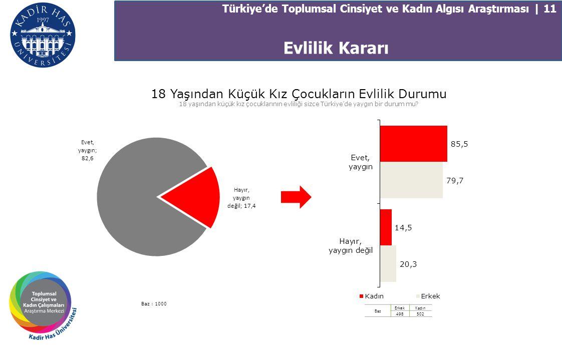18 Yaşından Küçük Kız Çocukların Evlilik Durumu 18 yaşından küçük kız çocuklarının evliliği sizce Türkiye'de yaygın bir durum mu? Baz : 1000 Baz Erkek