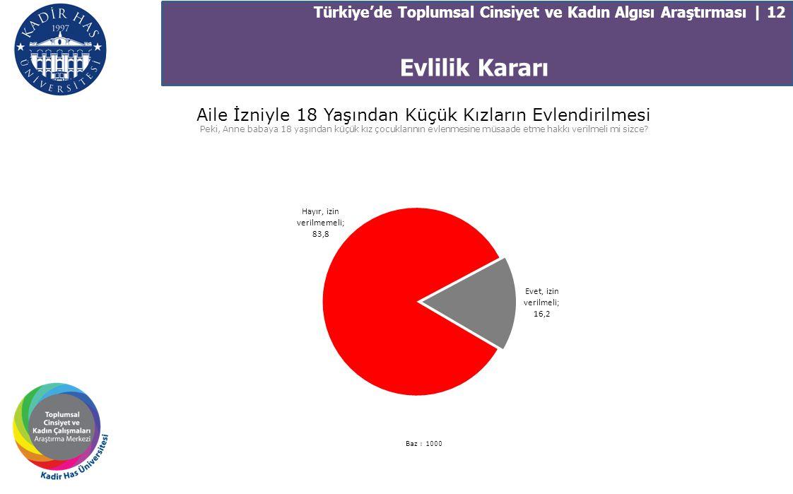 Türkiye'de Toplumsal Cinsiyet ve Kadın Algısı Araştırması | 12 Aile İzniyle 18 Yaşından Küçük Kızların Evlendirilmesi Peki, Anne babaya 18 yaşından kü