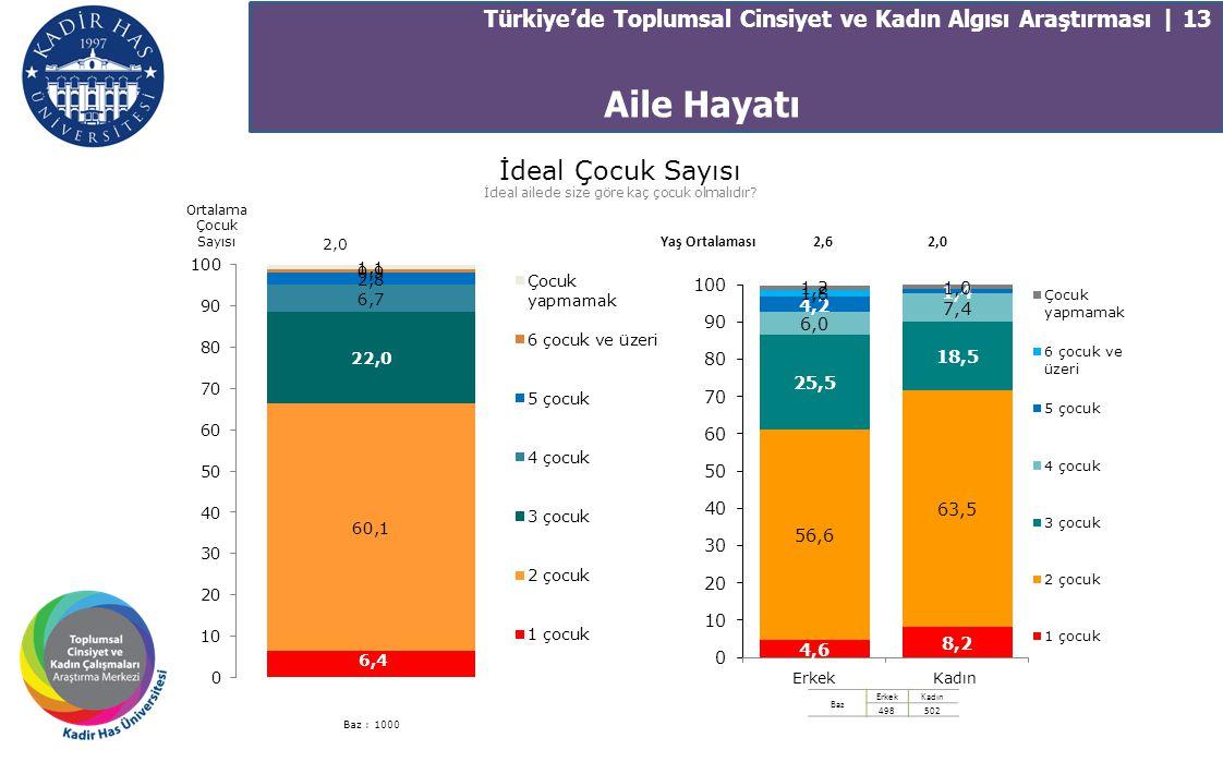 Aile Hayatı Türkiye'de Toplumsal Cinsiyet ve Kadın Algısı Araştırması | 13 Yaş Ortalaması2,62,0 İdeal Çocuk Sayısı İdeal ailede size göre kaç çocuk ol