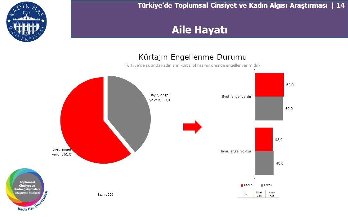 Türkiye'de Toplumsal Cinsiyet ve Kadın Algısı Araştırması | 14 Kürtajın Engellenme Durumu Türkiye'de şu anda kadınların kürtaj olmasının önünde engell