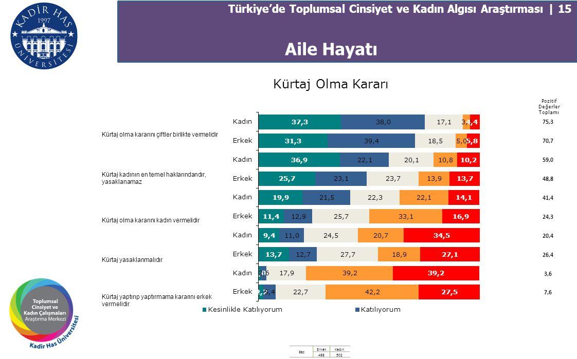 Türkiye'de Toplumsal Cinsiyet ve Kadın Algısı Araştırması | 15 Pozitif Değerler Toplamı 75,3 70,7 59,0 48,8 41,4 24,3 20,4 26,4 3,6 7,6 Kürtaj olma ka