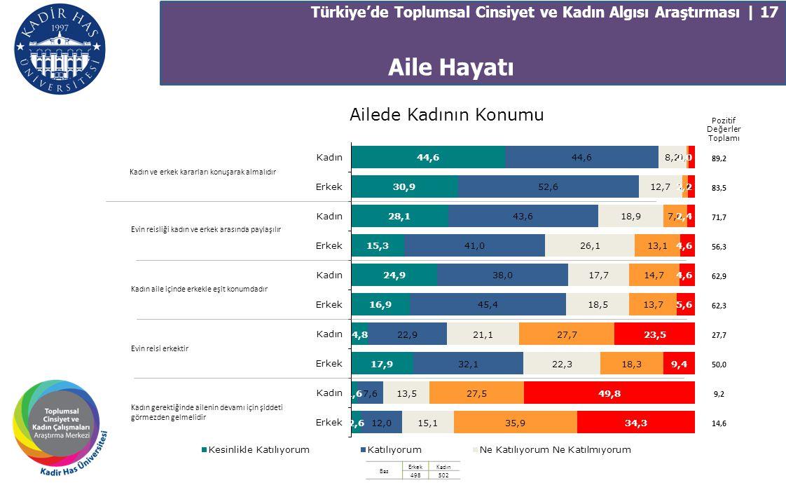 Türkiye'de Toplumsal Cinsiyet ve Kadın Algısı Araştırması | 17 Ailede Kadının Konumu 89,2 83,5 71,7 56,3 62,9 62,3 27,7 50,0 9,2 14,6 Kadın ve erkek k