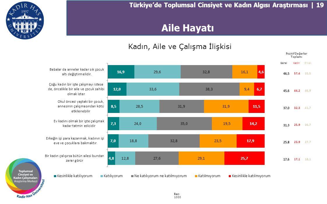 Kadın, Aile ve Çalışma İlişkisi Türkiye'de Toplumsal Cinsiyet ve Kadın Algısı Araştırması | 19 Baz: 1000 Pozitif Değerler Toplamı 46,5 57,435,5 45,6 4