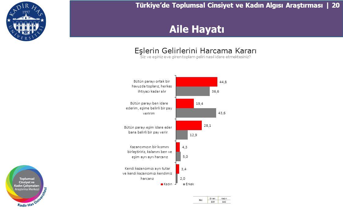 Türkiye'de Toplumsal Cinsiyet ve Kadın Algısı Araştırması | 20 Eşlerin Gelirlerini Harcama Kararı Siz ve eşiniz eve giren toplam geliri nasıl idare et