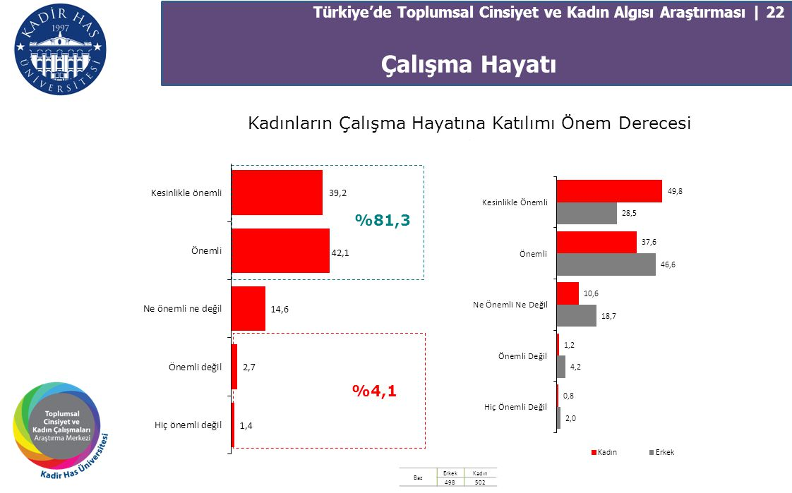 Çalışma Hayatı Türkiye'de Toplumsal Cinsiyet ve Kadın Algısı Araştırması | 22 Kadınların Çalışma Hayatına Katılımı Önem Derecesi. Baz ErkekKadın 49850