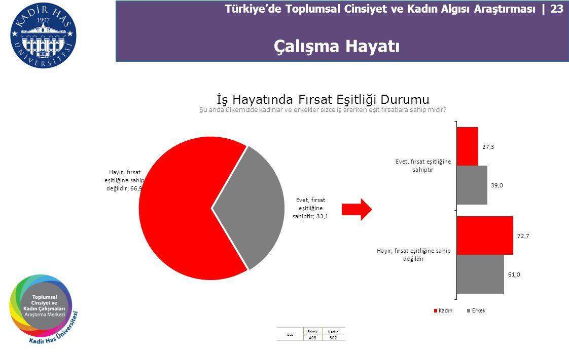 Türkiye'de Toplumsal Cinsiyet ve Kadın Algısı Araştırması | 23 İş Hayatında Fırsat Eşitliği Durumu Şu anda ülkemizde kadınlar ve erkekler sizce iş ara
