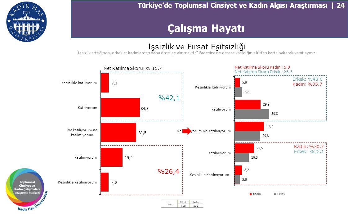 Türkiye'de Toplumsal Cinsiyet ve Kadın Algısı Araştırması | 24 İşsizlik ve Fırsat Eşitsizliği İşsizlik arttığında, erkekler kadınlardan daha önce işe
