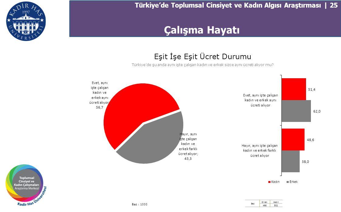 Türkiye'de Toplumsal Cinsiyet ve Kadın Algısı Araştırması | 25 Eşit İşe Eşit Ücret Durumu Türkiye'de şu anda aynı işte çalışan kadın ve erkek sizce ay