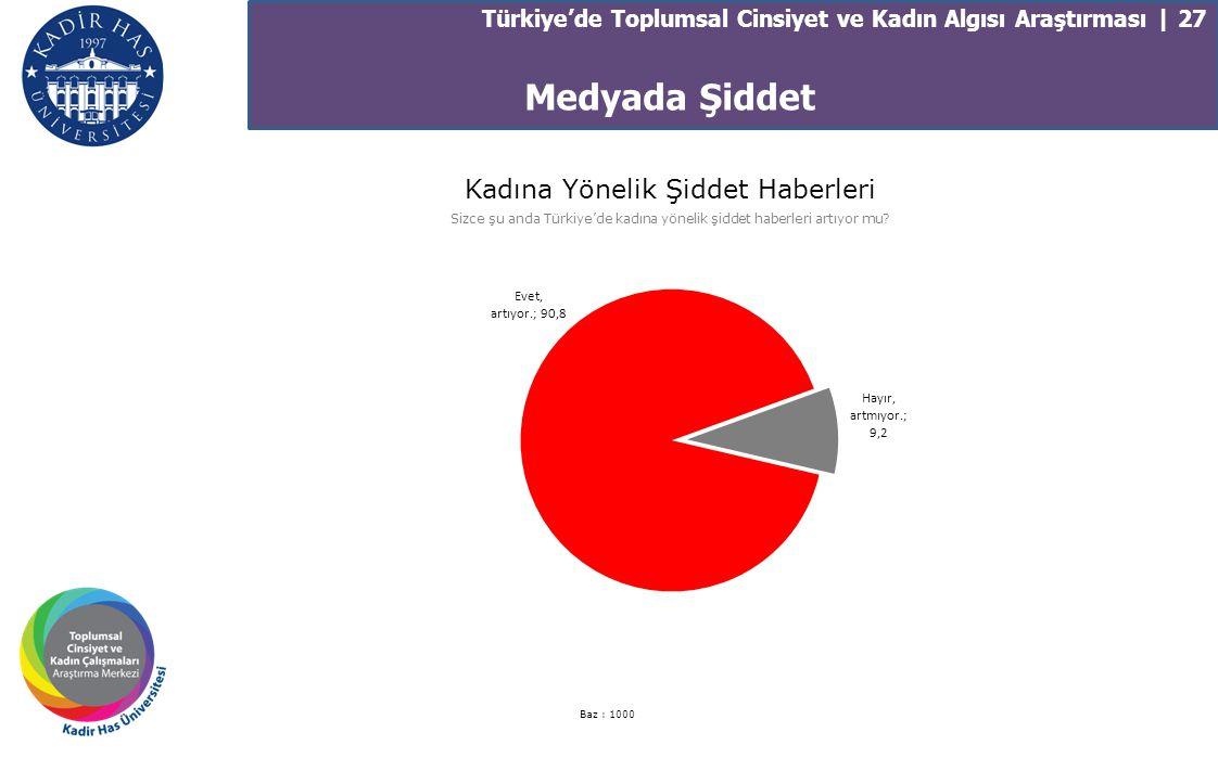 Türkiye'de Toplumsal Cinsiyet ve Kadın Algısı Araştırması | 27 Kadına Yönelik Şiddet Haberleri Sizce şu anda Türkiye'de kadına yönelik şiddet haberler