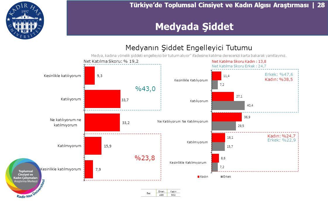 Türkiye'de Toplumsal Cinsiyet ve Kadın Algısı Araştırması | 28 Medyanın Şiddet Engelleyici Tutumu Medya, kadına yönelik şiddeti engelleyici bir tutum