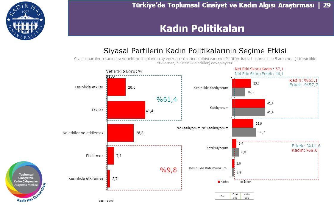 Kadın Politikaları Türkiye'de Toplumsal Cinsiyet ve Kadın Algısı Araştırması | 29 Siyasal Partilerin Kadın Politikalarının Seçime Etkisi Siyasal parti