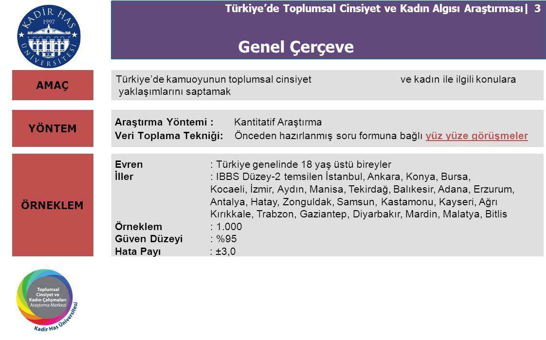 Türkiye'de Toplumsal Cinsiyet ve Kadın Algısı Araştırması | 24 İşsizlik ve Fırsat Eşitsizliği İşsizlik arttığında, erkekler kadınlardan daha önce işe alınmalıdır ifadesine ne derece katıldığınız lütfen karta bakarak yanıtlayınız.