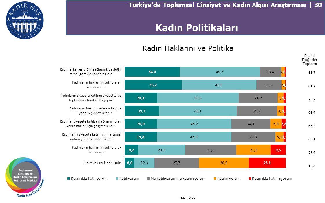 Türkiye'de Toplumsal Cinsiyet ve Kadın Algısı Araştırması | 30 Kadın Haklarını ve Politika Baz : 1000 Pozitif Değerler Toplamı 83,7 81,7 70,7 69,4 66,