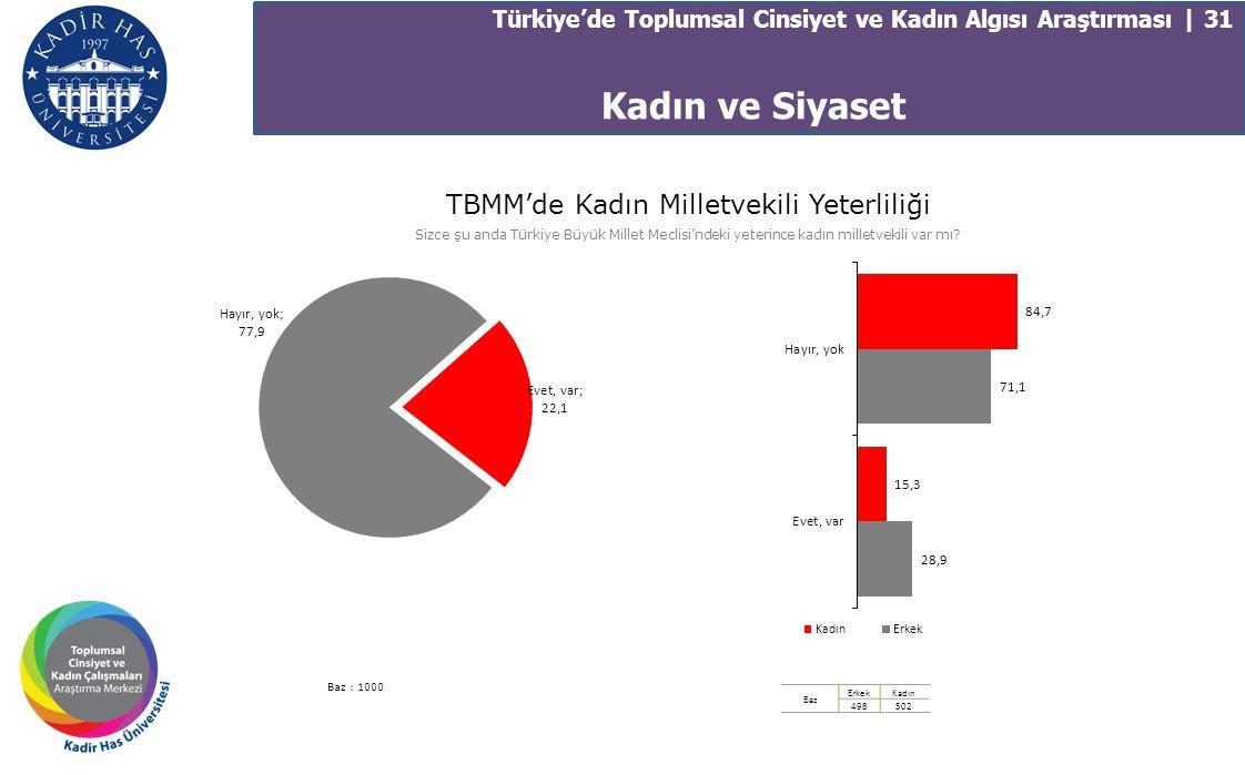 Türkiye'de Toplumsal Cinsiyet ve Kadın Algısı Araştırması | 31 TBMM'de Kadın Milletvekili Yeterliliği Sizce şu anda Türkiye Büyük Millet Meclisi'ndeki