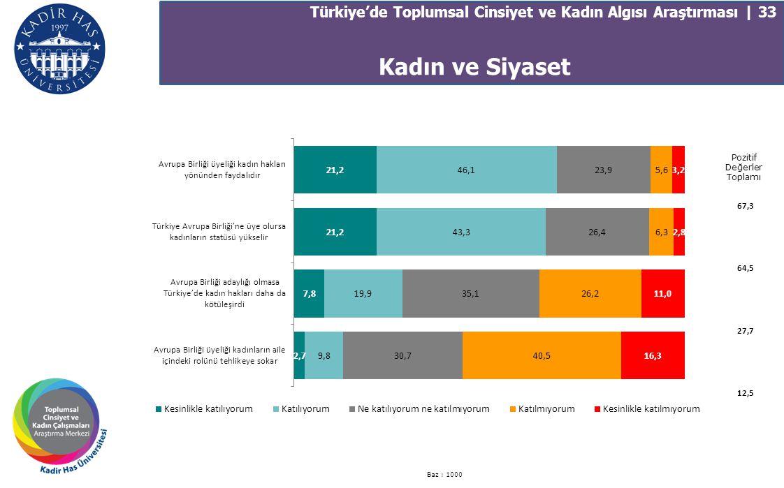 Türkiye'de Toplumsal Cinsiyet ve Kadın Algısı Araştırması | 33 Baz : 1000 Pozitif Değerler Toplamı 67,3 64,5 27,7 12,5 Kadın ve Siyaset