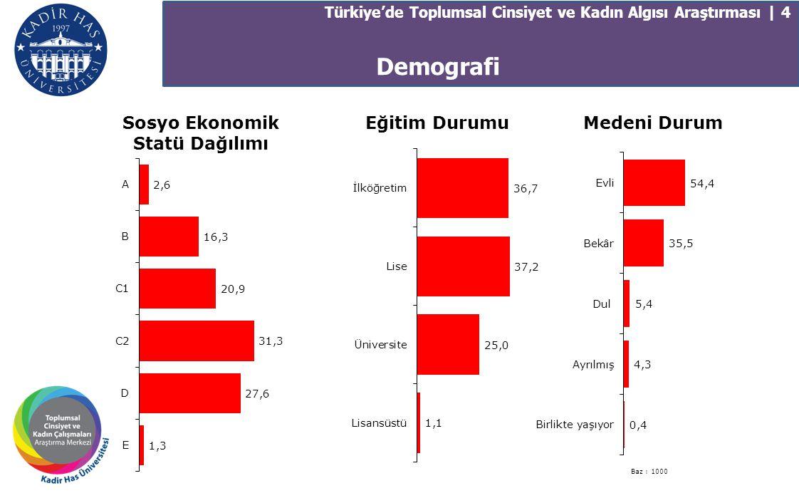 Demografi Türkiye'de Toplumsal Cinsiyet ve Kadın Algısı Araştırması | 4 Sosyo Ekonomik Statü Dağılımı Eğitim DurumuMedeni Durum Baz : 1000