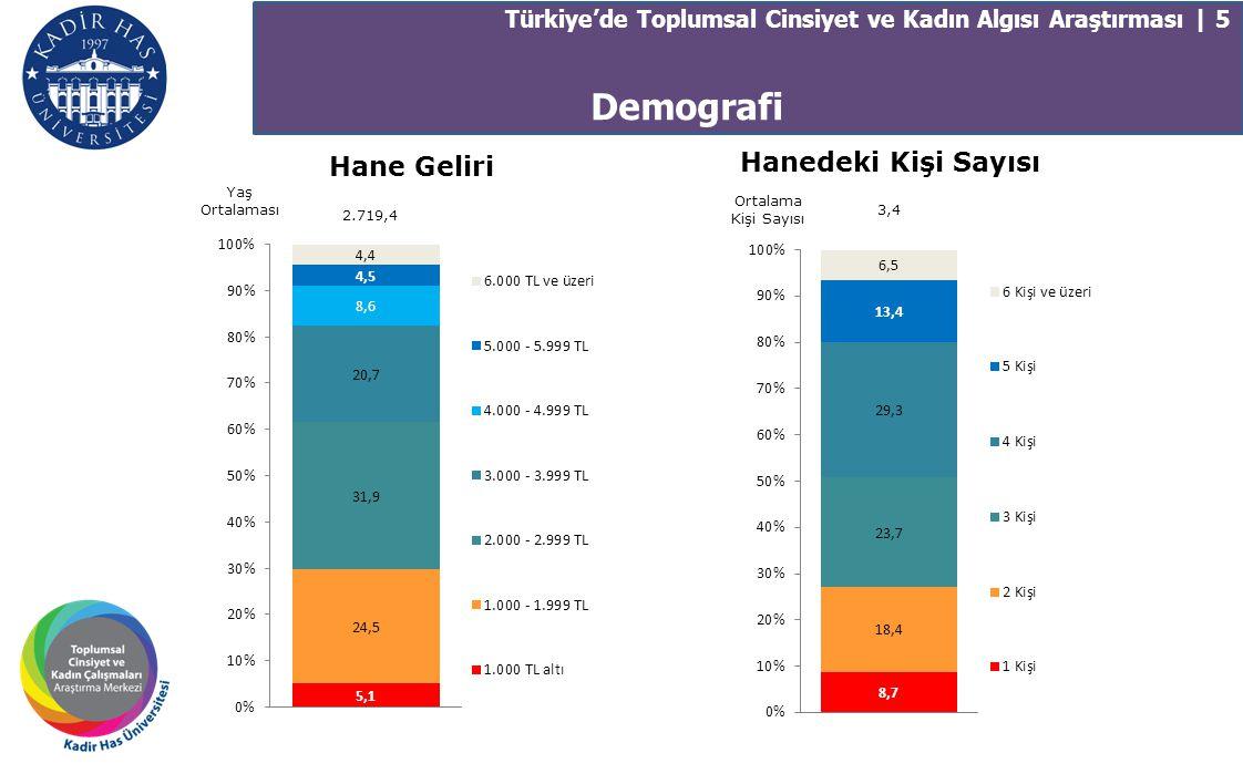Demografi Türkiye'de Toplumsal Cinsiyet ve Kadın Algısı Araştırması | 5 Hane Geliri Yaş Ortalaması 2.719,4 Hanedeki Kişi Sayısı Ortalama Kişi Sayısı 3