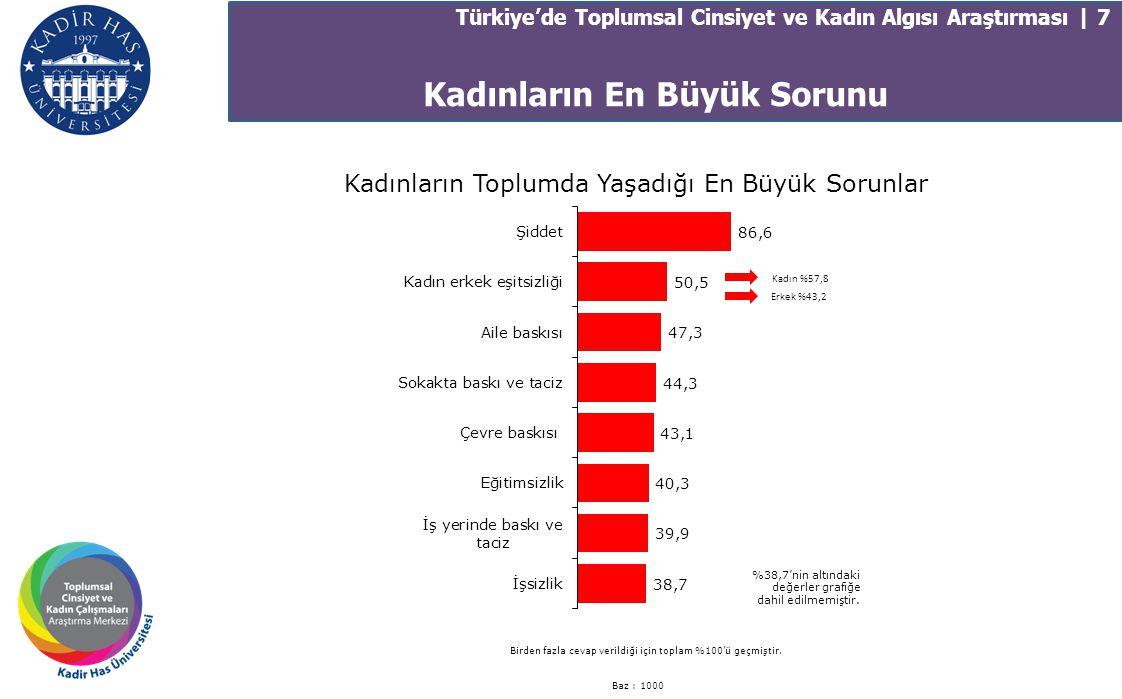 Kadın, Aile ve Çalışma İlişkisi Baz: 1000 Pozitif Değerler Toplamı 69,777,362,1 65,774,756,7 62,673,551,7 61,367,954,7 56,764,249,2 56,467,345,4 KadınErkekGenel Türkiye'de Toplumsal Cinsiyet ve Kadın Algısı Araştırması | 18 Aile Hayatı