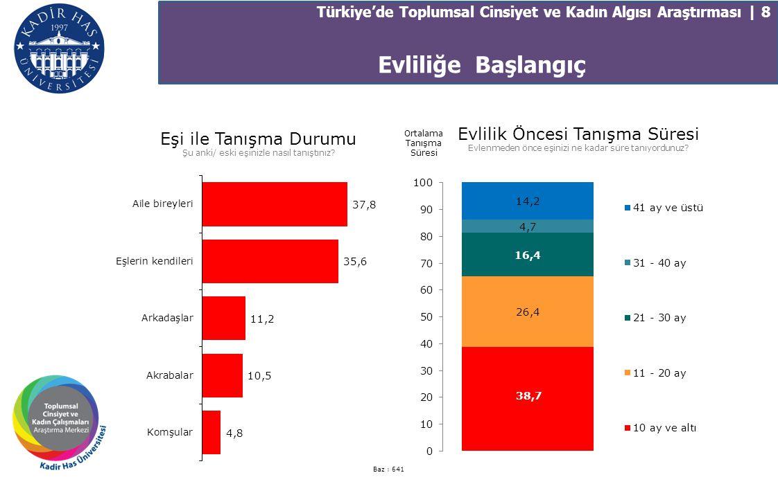 Türkiye'de Toplumsal Cinsiyet ve Kadın Algısı Araştırması | 8 Eşi ile Tanışma Durumu Şu anki/ eski eşinizle nasıl tanıştınız? Baz : 641 Evlilik Öncesi