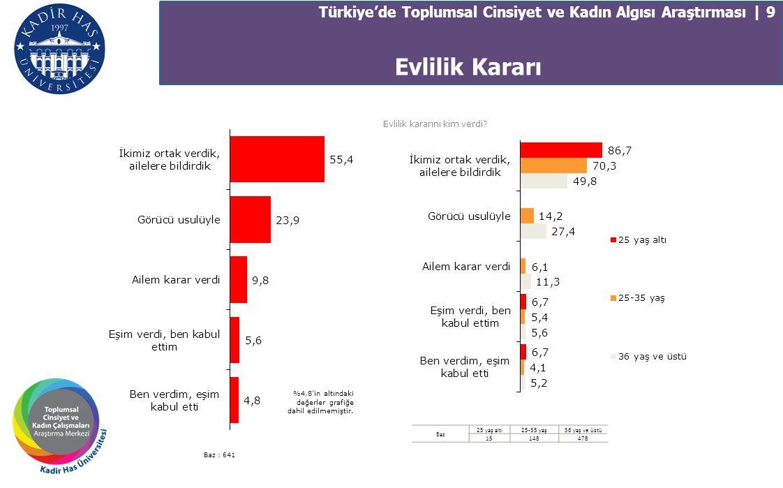 Türkiye'de Toplumsal Cinsiyet ve Kadın Algısı Araştırması | 9 Evlilik kararını kim verdi? Baz : 641 %4,8'in altındaki değerler grafiğe dahil edilmemiş