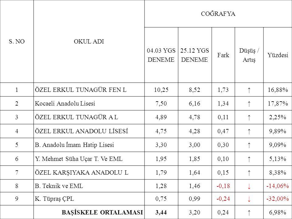 S. NOOKUL ADI COĞRAFYA 04.03 YGS DENEME 25.12 YGS DENEME Fark Düşüş / Artış Yüzdesi 1ÖZEL ERKUL TUNAGÜR FEN L10,258,521,73↑16,88% 2Kocaeli Anadolu Lis