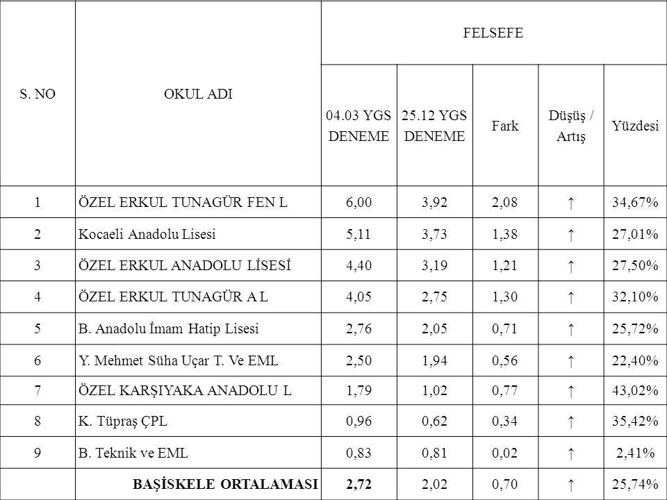 S. NOOKUL ADI FELSEFE 04.03 YGS DENEME 25.12 YGS DENEME Fark Düşüş / Artış Yüzdesi 1ÖZEL ERKUL TUNAGÜR FEN L6,003,922,08↑34,67% 2Kocaeli Anadolu Lises