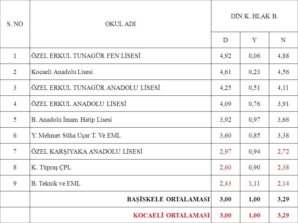 S. NOOKUL ADI DİN K. HLAK B.