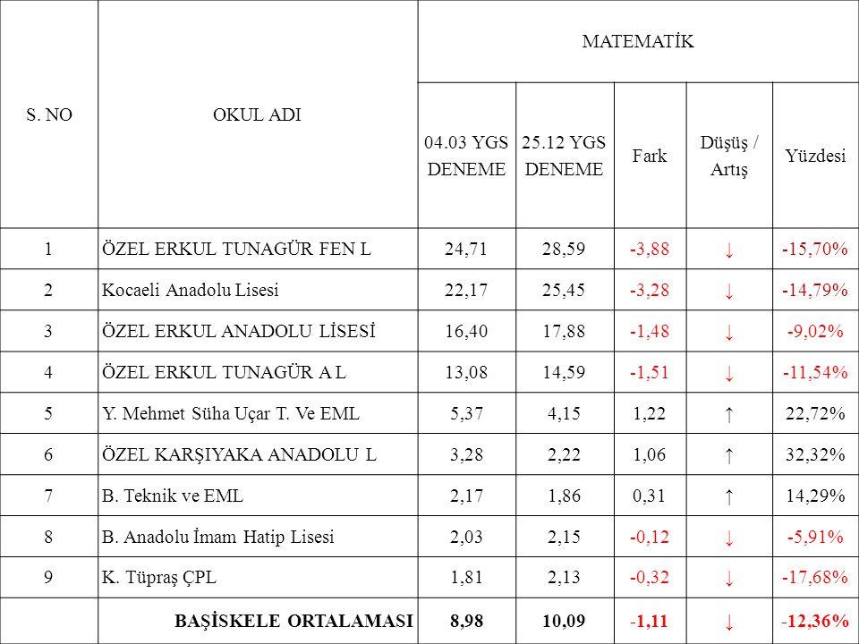 S. NOOKUL ADI MATEMATİK 04.03 YGS DENEME 25.12 YGS DENEME Fark Düşüş / Artış Yüzdesi 1ÖZEL ERKUL TUNAGÜR FEN L24,7128,59-3,88↓-15,70% 2Kocaeli Anadolu