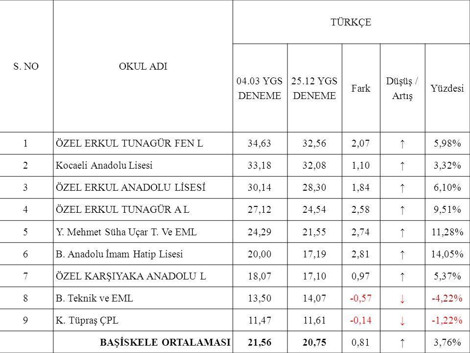 S. NOOKUL ADI TÜRKÇE 04.03 YGS DENEME 25.12 YGS DENEME Fark Düşüş / Artış Yüzdesi 1ÖZEL ERKUL TUNAGÜR FEN L34,6332,562,07↑5,98% 2Kocaeli Anadolu Lises