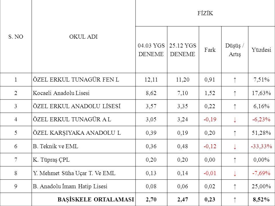 S. NOOKUL ADI FİZİK 04.03 YGS DENEME 25.12 YGS DENEME Fark Düşüş / Artış Yüzdesi 1ÖZEL ERKUL TUNAGÜR FEN L12,1111,200,91↑7,51% 2Kocaeli Anadolu Lisesi