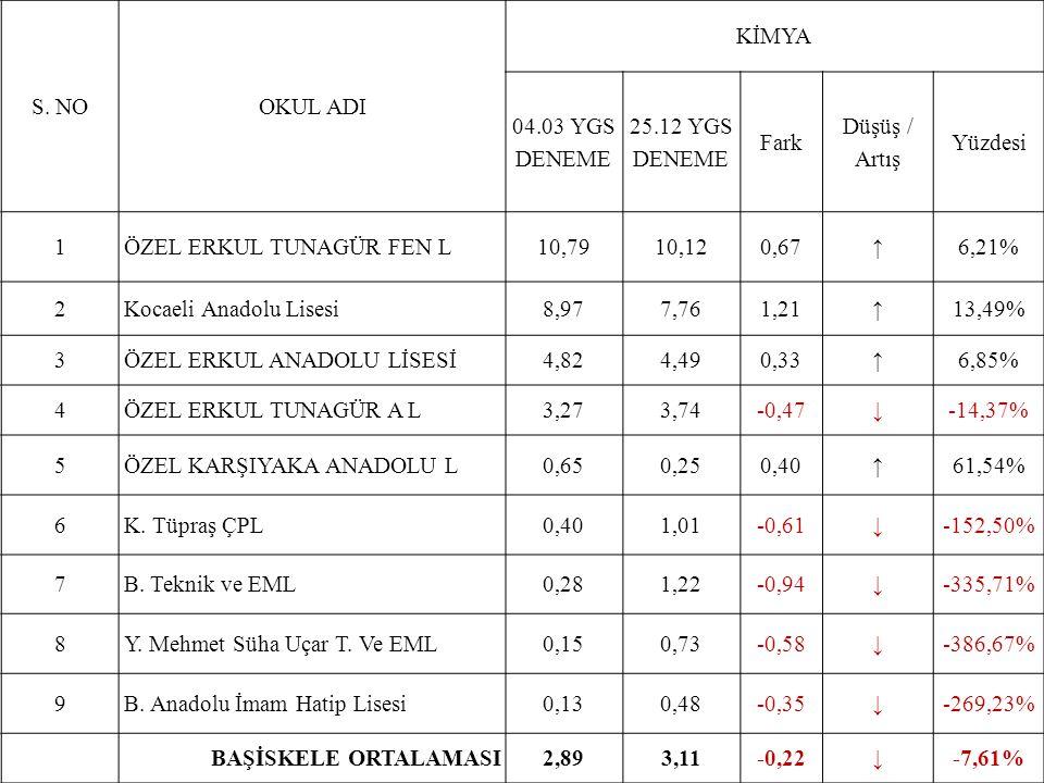 S. NOOKUL ADI KİMYA 04.03 YGS DENEME 25.12 YGS DENEME Fark Düşüş / Artış Yüzdesi 1ÖZEL ERKUL TUNAGÜR FEN L10,7910,120,67↑6,21% 2Kocaeli Anadolu Lisesi