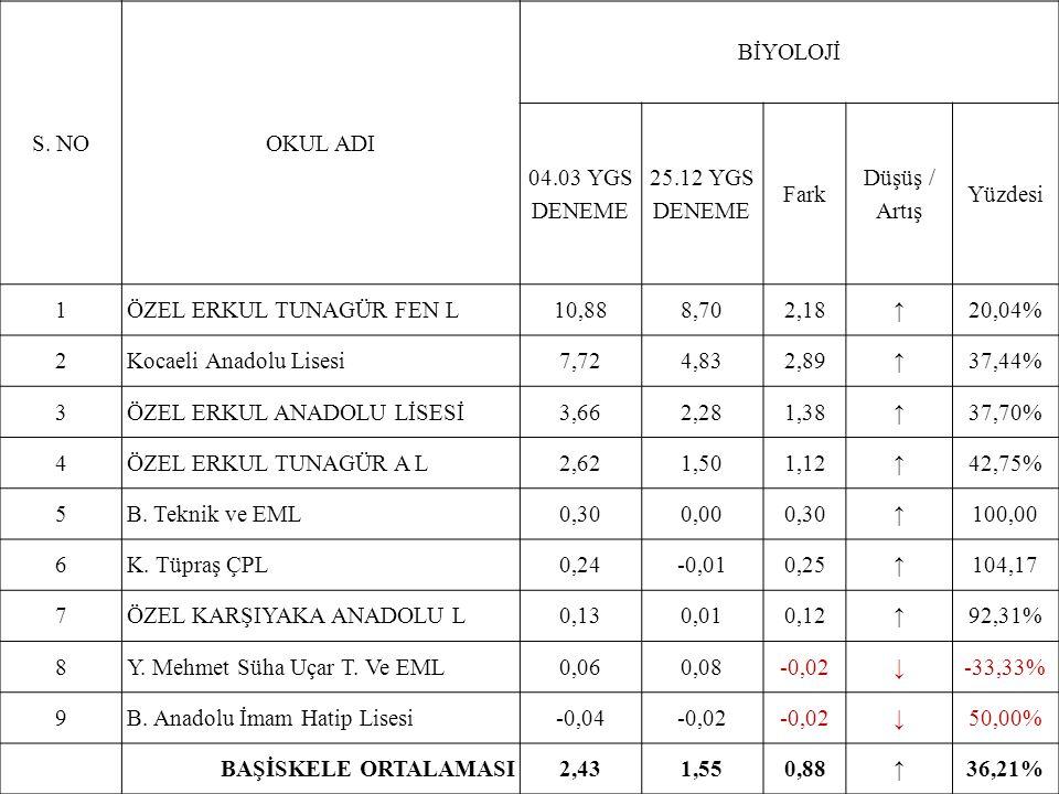 S. NOOKUL ADI BİYOLOJİ 04.03 YGS DENEME 25.12 YGS DENEME Fark Düşüş / Artış Yüzdesi 1ÖZEL ERKUL TUNAGÜR FEN L10,888,702,18↑20,04% 2Kocaeli Anadolu Lis