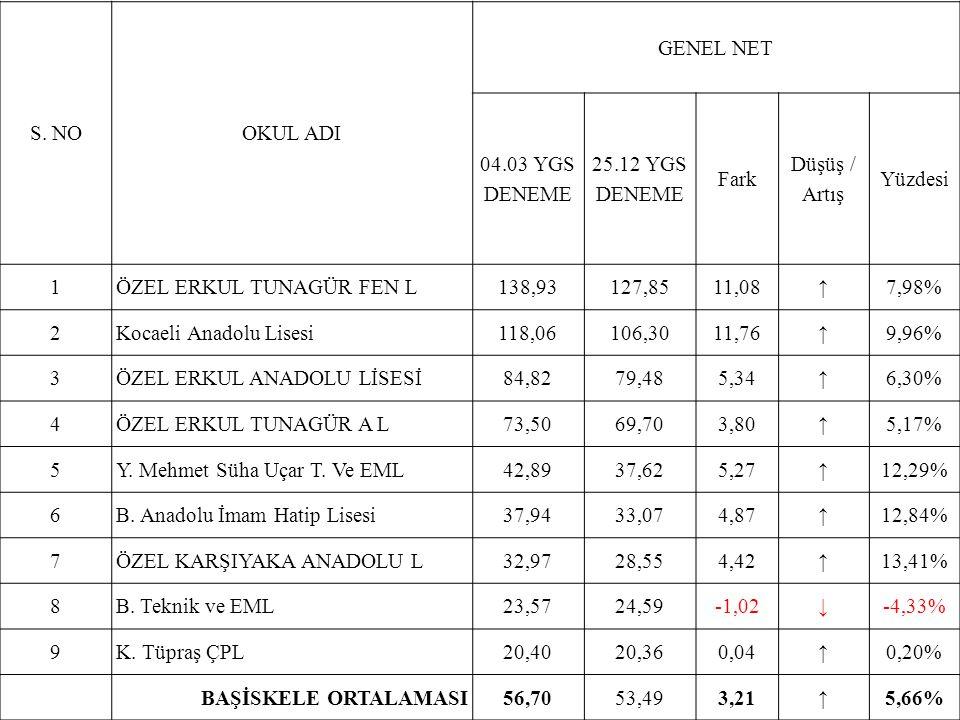 S. NOOKUL ADI GENEL NET 04.03 YGS DENEME 25.12 YGS DENEME Fark Düşüş / Artış Yüzdesi 1ÖZEL ERKUL TUNAGÜR FEN L138,93127,8511,08↑7,98% 2Kocaeli Anadolu