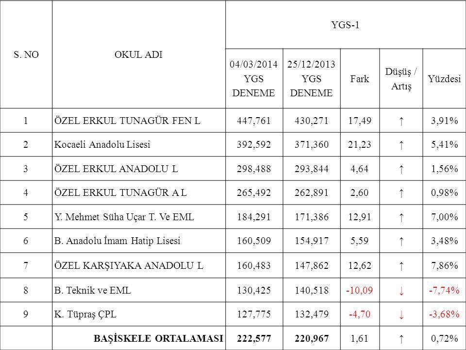 S. NOOKUL ADI YGS-1 04/03/2014 YGS DENEME 25/12/2013 YGS DENEME Fark Düşüş / Artış Yüzdesi 1ÖZEL ERKUL TUNAGÜR FEN L447,761430,27117,49↑3,91% 2Kocaeli