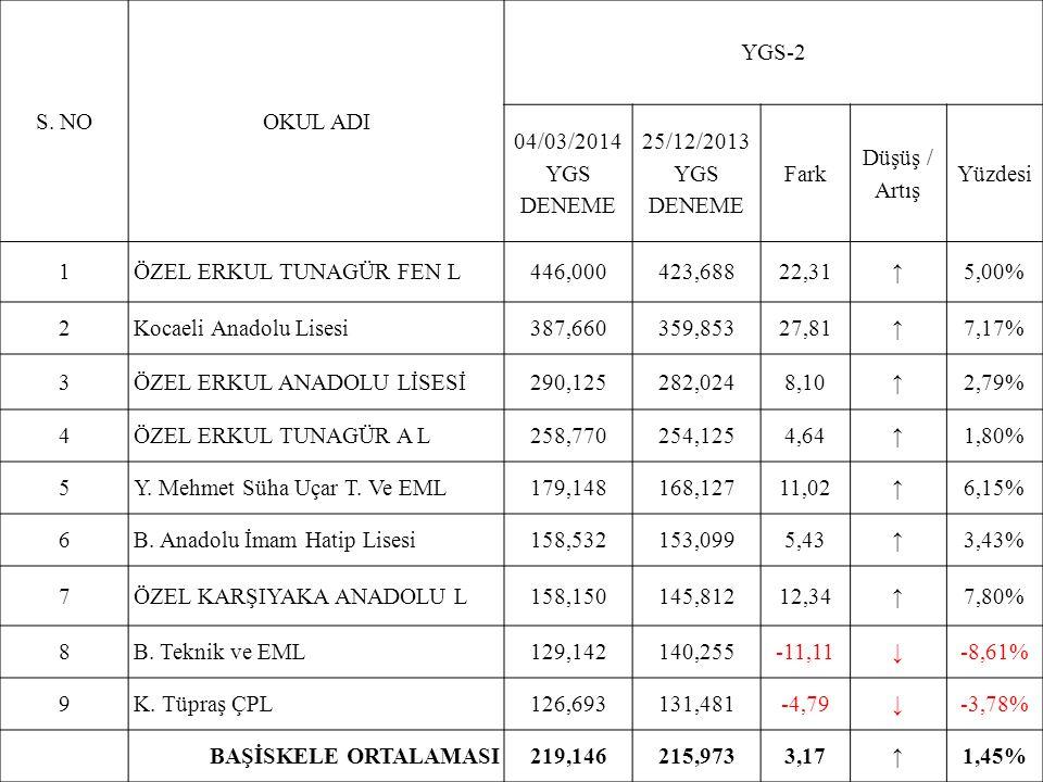 S. NOOKUL ADI YGS-2 04/03/2014 YGS DENEME 25/12/2013 YGS DENEME Fark Düşüş / Artış Yüzdesi 1ÖZEL ERKUL TUNAGÜR FEN L446,000423,68822,31↑5,00% 2Kocaeli