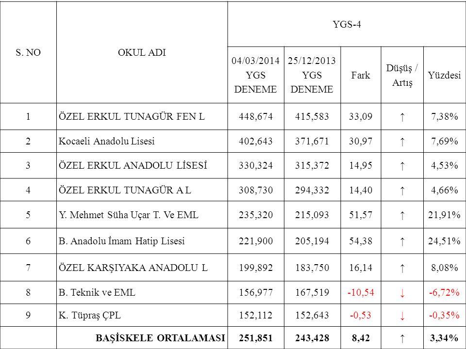 S. NOOKUL ADI YGS-4 04/03/2014 YGS DENEME 25/12/2013 YGS DENEME Fark Düşüş / Artış Yüzdesi 1ÖZEL ERKUL TUNAGÜR FEN L448,674415,58333,09↑7,38% 2Kocaeli