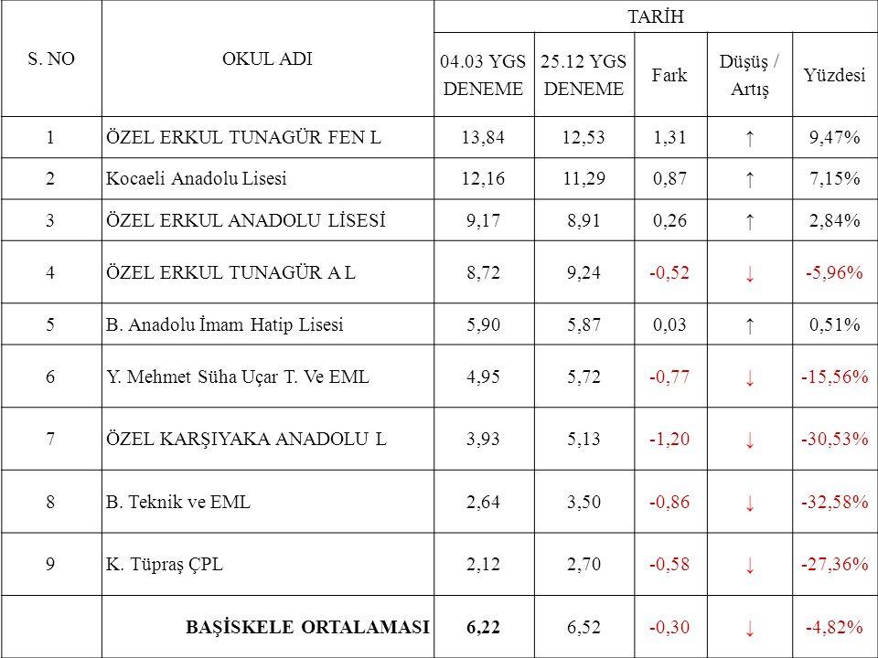 S. NOOKUL ADI TARİH 04.03 YGS DENEME 25.12 YGS DENEME Fark Düşüş / Artış Yüzdesi 1ÖZEL ERKUL TUNAGÜR FEN L13,8412,531,31↑9,47% 2Kocaeli Anadolu Lisesi