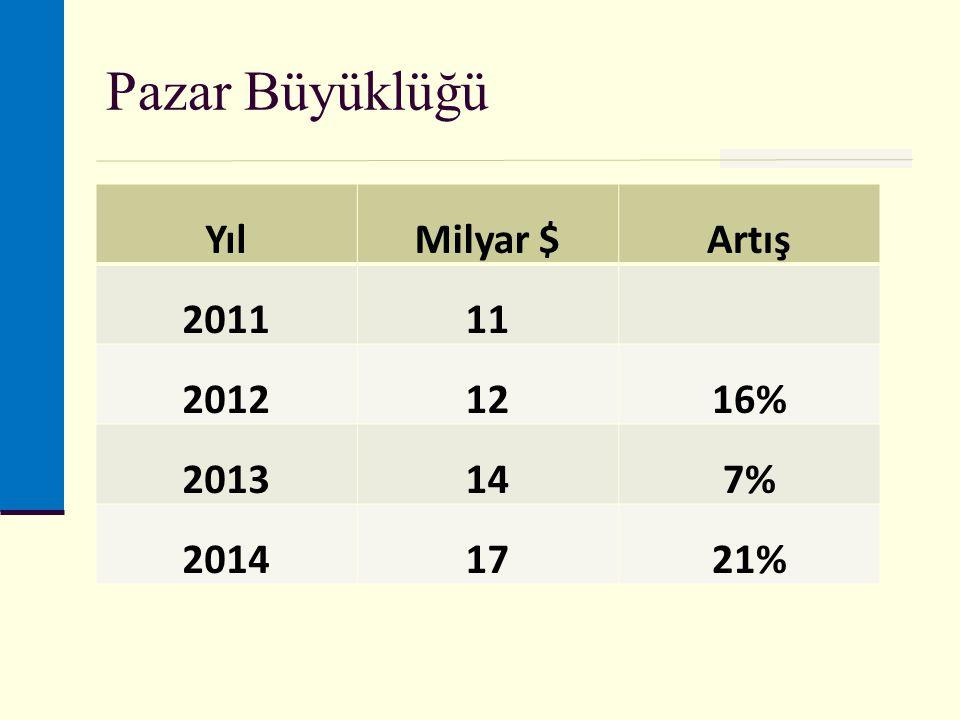 Pazar Büyüklüğü YılMilyar $Artış 201111 20121216% 2013147% 20141721%