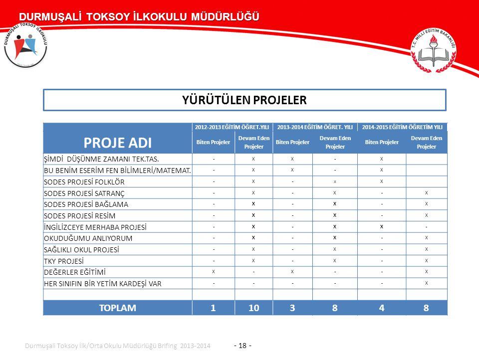 DURMUŞALİ TOKSOY İLKOKULU MÜDÜRLÜĞÜ DURMUŞALİ TOKSOY İLKOKULU MÜDÜRLÜĞÜ YÜRÜTÜLEN PROJELER Durmuşali Toksoy İlk/Orta Okulu Müdürlüğü Brifing 2013-2014 - 18 - 2012-2013 EĞİTİM ÖĞRET.YILI2013-2014 EĞİTİM ÖĞRET.