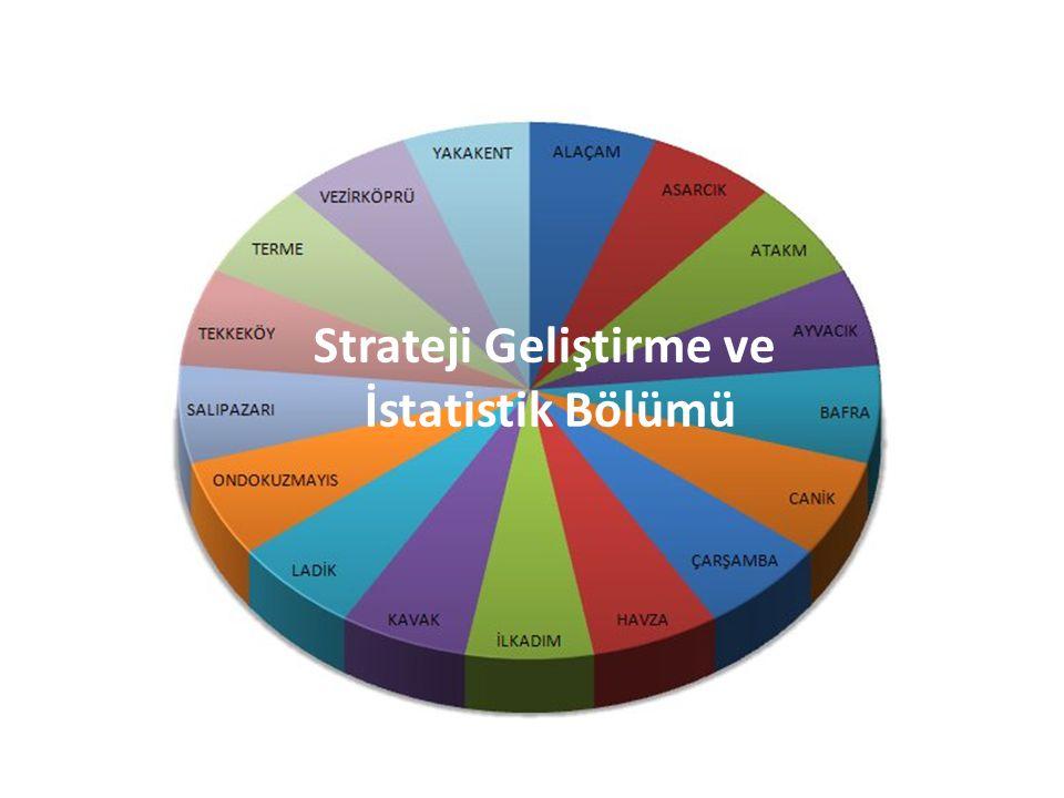 Strateji Geliştirme ve İstatistik Bölümü