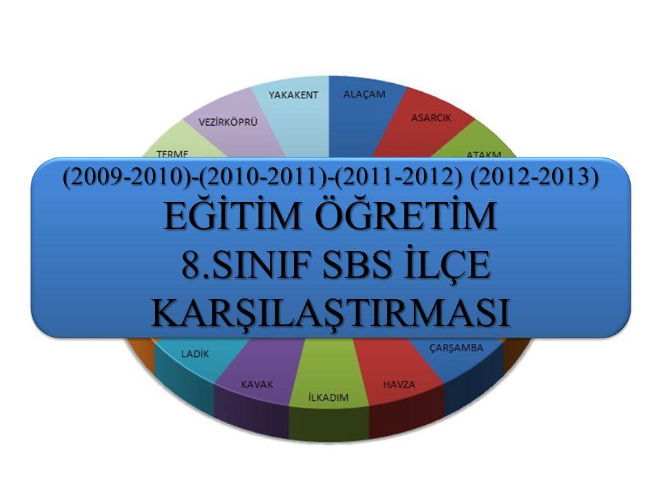(2009-2010)-(2010-2011)-(2011-2012) (2012-2013) EĞİTİM ÖĞRETİM 8.SINIF SBS İLÇE KARŞILAŞTIRMASI 8.SINIF SBS İLÇE KARŞILAŞTIRMASI (2009-2010)-(2010-2011)-(2011-2012) (2012-2013) EĞİTİM ÖĞRETİM 8.SINIF SBS İLÇE KARŞILAŞTIRMASI 8.SINIF SBS İLÇE KARŞILAŞTIRMASI
