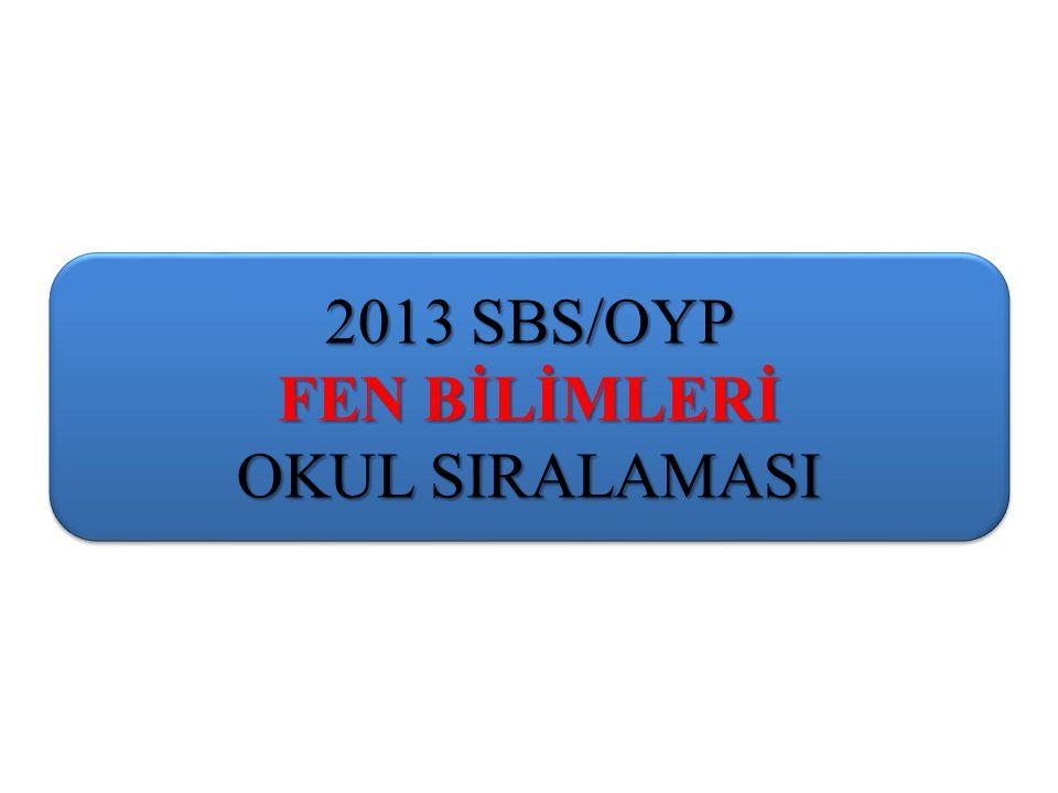 2013 SBS/OYP FEN BİLİMLERİ OKUL SIRALAMASI 2013 SBS/OYP FEN BİLİMLERİ OKUL SIRALAMASI